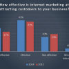 Study Shows 75% of Small Business Owners Find Search Marketing Effective