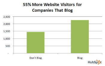 Hubspot blog visitors data