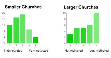 church mobile app motivation