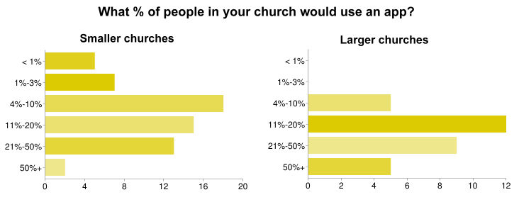 church mobile app use