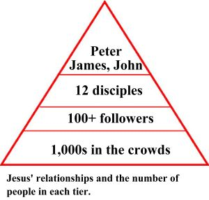 jesus relationships number of people