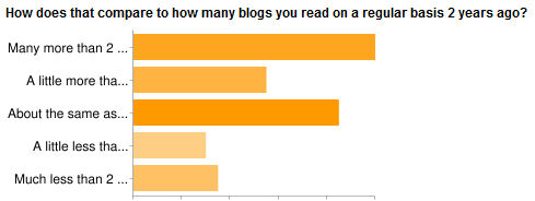 blog survey, blogs read