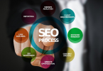 What SEO services do I need?