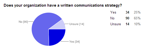 communications-strategy-survey-1