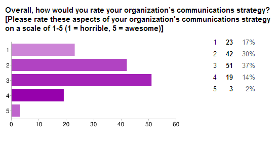 communications-strategy-survey-2