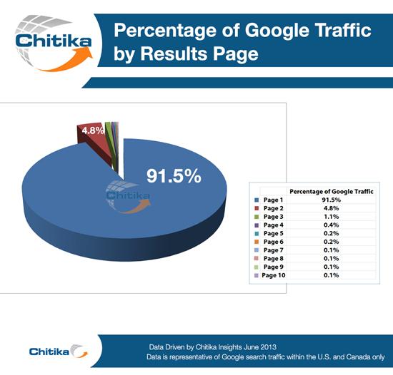 Chitika-page-graph-550