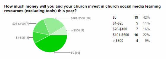 church_social_media_money