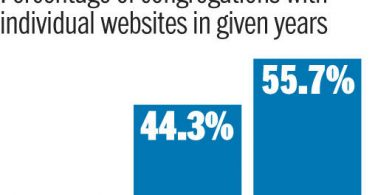 percentage_of_churches_with_websites