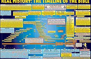 Bible_timeline_poster