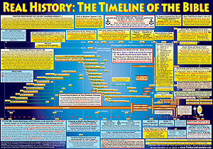 Get Free Bible Timeline Poster - Church Websites, Church ...