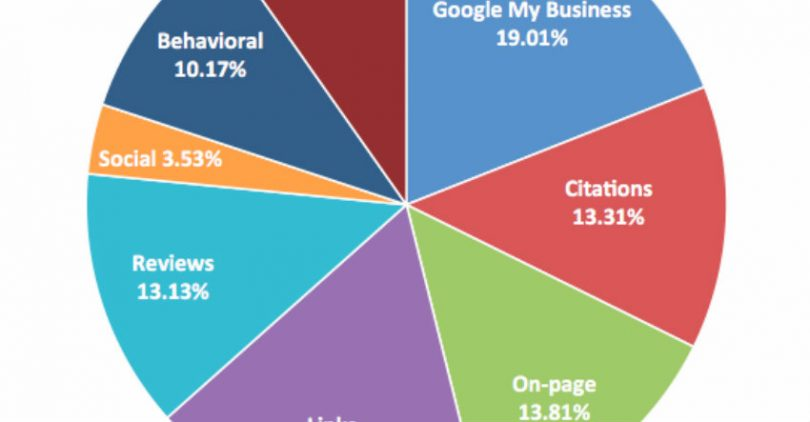 local-search-ranking-factors-featured